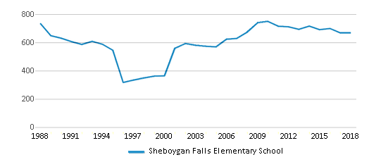 This chart display total students of Sheboygan Falls Elementary School by year, with the latest 2017-18 school year data.