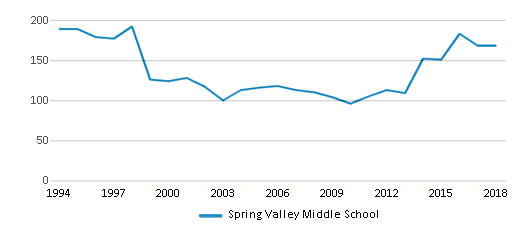 This chart display total students of Spring Valley Middle School by year, with the latest 2017-18 school year data.