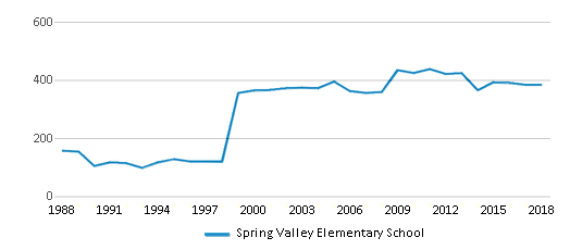 This chart display total students of Spring Valley Elementary School by year, with the latest 2017-18 school year data.