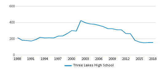 This chart display total students of Three Lakes High School by year, with the latest 2017-18 school year data.