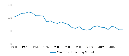 This chart display total students of Warrens Elementary School by year, with the latest 2017-18 school year data.