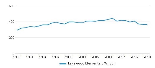 This chart display total students of Lakewood Elementary School by year, with the latest 2017-18 school year data.