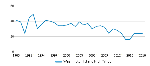 This chart display total students of Washington Island High School by year, with the latest 2017-18 school year data.