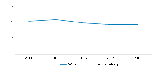 This chart display total students of Waukesha Transition Academy by year, with the latest 2017-18 school year data.
