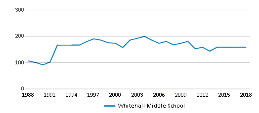 This chart display total students of Whitehall Middle School by year, with the latest 2017-18 school year data.