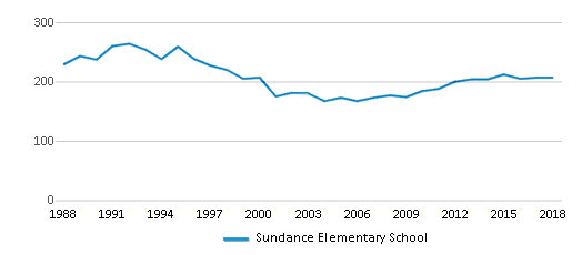 This chart display total students of Sundance Elementary School by year, with the latest 2017-18 school year data.
