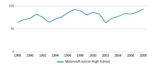 This chart display total students of Moorcroft Junior High School by year, with the latest 2007-08 school year data.