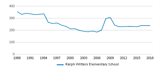 This chart display total students of Ralph Witters Elementary School by year, with the latest 2017-18 school year data.