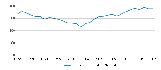 This chart display total students of Thayne Elementary School by year, with the latest 2017-18 school year data.