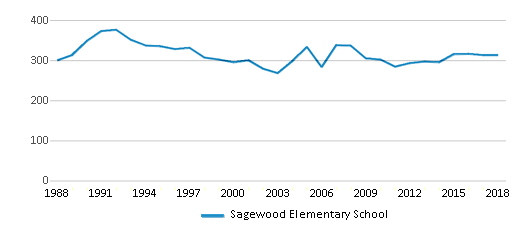 This chart display total students of Sagewood Elementary School by year, with the latest 2017-18 school year data.