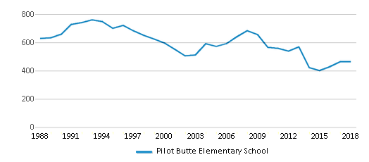 This chart display total students of Pilot Butte Elementary School by year, with the latest 2017-18 school year data.