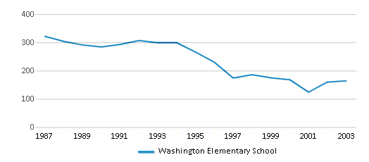 This chart display total students of Washington Elementary School by year, with the latest 2002-03 school year data.