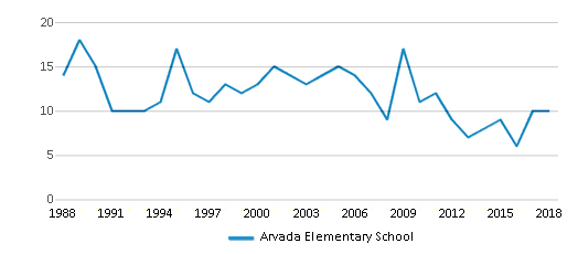 This chart display total students of Arvada Elementary School by year, with the latest 2017-18 school year data.