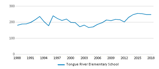 This chart display total students of Tongue River Elementary School by year, with the latest 2017-18 school year data.