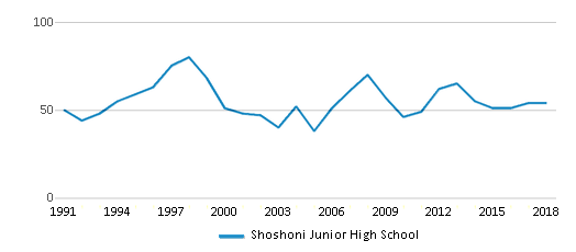 This chart display total students of Shoshoni Junior High School by year, with the latest 2017-18 school year data.