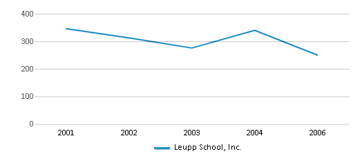 This chart display total students of Leupp School, Inc. by year, with the latest 2005-06 school year data.