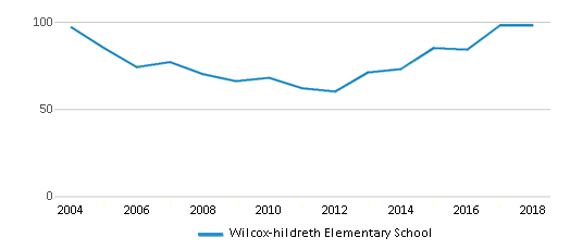This chart display total students of Wilcox-hildreth Elementary School by year, with the latest 2017-18 school year data.
