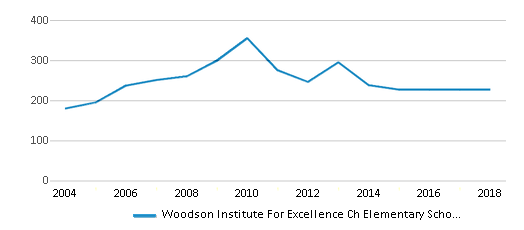 This chart display total students of Woodson Institute For Excellence Ch Elementary School by year, with the latest 2017-18 school year data.
