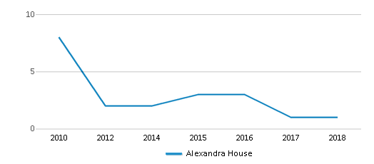 This chart display total students of Alexandra House by year, with the latest 2017-18 school year data.