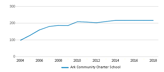 This chart display total students of Ark Community Charter School by year, with the latest 2017-18 school year data.