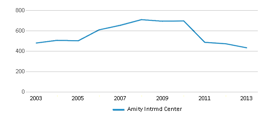 This chart display total students of Amity Intrmd Center by year, with the latest 2012-13 school year data.