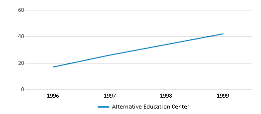 This chart display total students of Alternative Education Center by year, with the latest 1998-99 school year data.