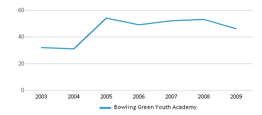 This chart display total students of Bowling Green Youth Academy by year, with the latest 2008-09 school year data.