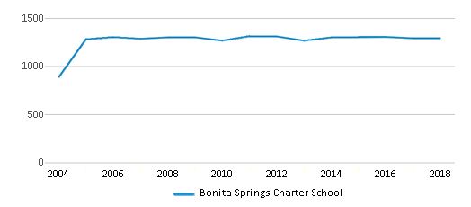 This chart display total students of Bonita Springs Charter School by year, with the latest 2017-18 school year data.