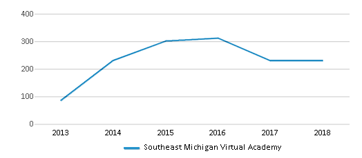 This chart display total students of Southeast Michigan Virtual Academy by year, with the latest 2017-18 school year data.