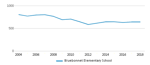 This chart display total students of Bluebonnet Elementary School by year, with the latest 2017-18 school year data.