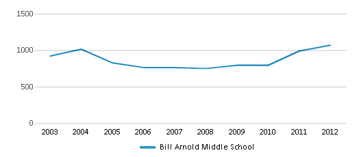 This chart display total students of Bill Arnold Middle School by year, with the latest 2011-12 school year data.