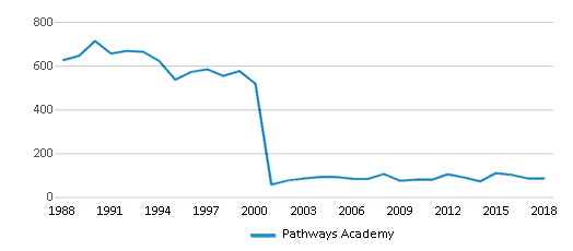 This chart display total students of Pathways Academy by year, with the latest 2017-18 school year data.