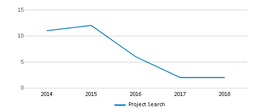 This chart display total students of Project Search by year, with the latest 2017-18 school year data.