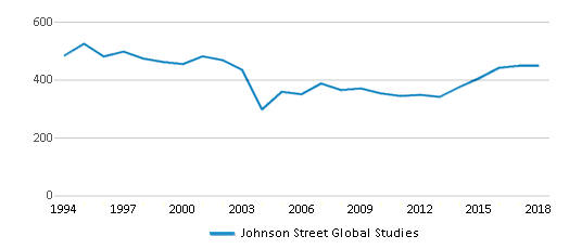 This chart display total students of Johnson Street Global Studies by year, with the latest 2017-18 school year data.