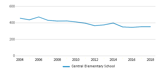 This chart display total students of Central Elementary School by year, with the latest 2017-18 school year data.