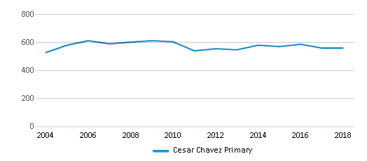 This chart display total students of Cesar Chavez Primary by year, with the latest 2017-18 school year data.