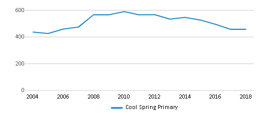 This chart display total students of Cool Spring Primary by year, with the latest 2017-18 school year data.