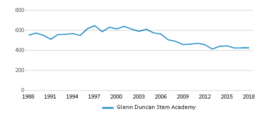 This chart display total students of Glenn Duncan Stem Academy by year, with the latest 2017-18 school year data.