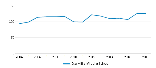 This chart display total students of Danville Middle School by year, with the latest 2017-18 school year data.