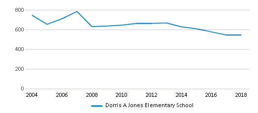 This chart display total students of Dorris A Jones Elementary School by year, with the latest 2017-18 school year data.