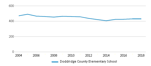 This chart display total students of Doddridge County Elementary School by year, with the latest 2017-18 school year data.