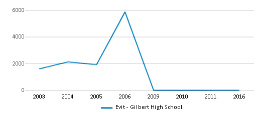 This chart display total students of Evit - Gilbert High School by year, with the latest 2015-16 school year data.