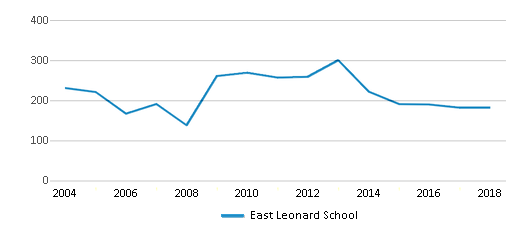 This chart display total students of East Leonard School by year, with the latest 2017-18 school year data.
