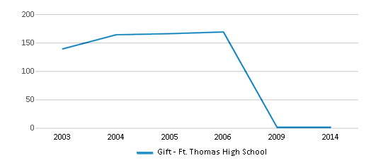 This chart display total students of Gift - Ft. Thomas High School by year, with the latest 2013-14 school year data.