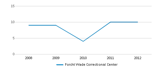 This chart display total students of Forcht Wade Correctional Center by year, with the latest 2011-12 school year data.