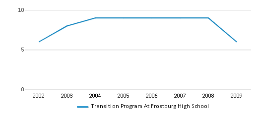 This chart display total students of Transition Program At Frostburg High School by year, with the latest 2008-09 school year data.