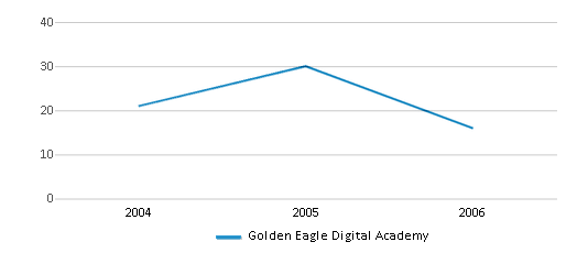 This chart display total students of Golden Eagle Digital Academy by year, with the latest 2005-06 school year data.
