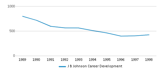 This chart display total students of J B Johnson Career Development by year, with the latest 1997-98 school year data.