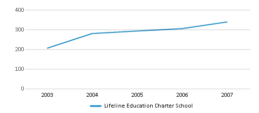 This chart display total students of Lifeline Education Charter School by year, with the latest 2006-07 school year data.