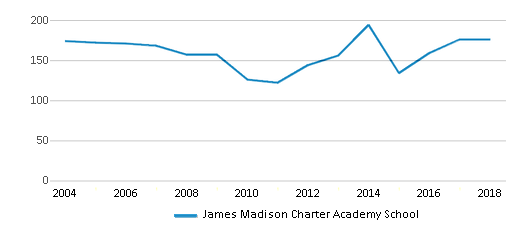 This chart display total students of James Madison Charter Academy School by year, with the latest 2017-18 school year data.